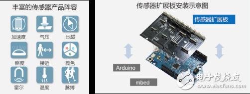 ROHM正式网售可轻松测量8种信息的A传感器扩展板