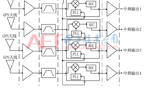 关于GPS天线阵抗干扰射频前端设计