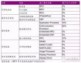 中国在半导体领域的投资和布局