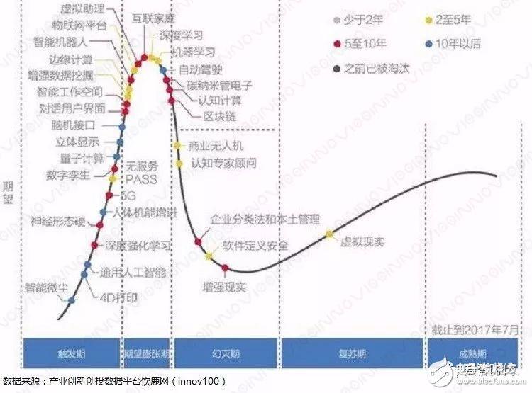 用高德纳曲线探讨人工智能的发展情况