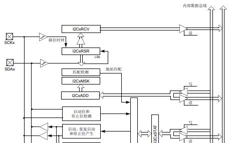 PIC32用于同其他外设或单片机器件进行通信的串行接口的I2C模块的概述