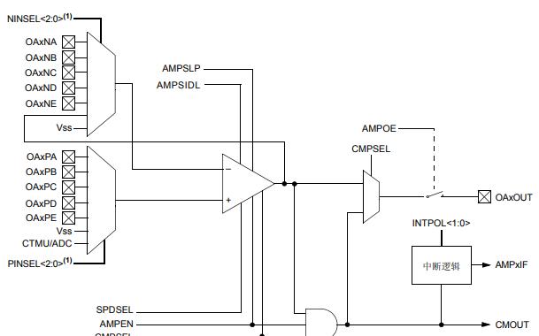 PIC24F FRM上的运算放大器详细中文数据手册(免费下载)