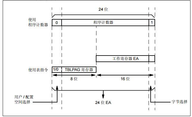 dsPIC33E/PIC24E系列参考手册之闪存编程