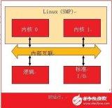 大大简化AMP配置与使用的Linux