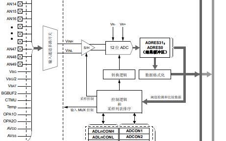 12位高速流水线AD转换器的详细中文资料(免费下载)