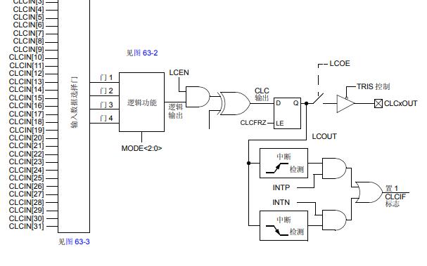 PIC24F上的可配置逻辑单元的详细中文数据手册免费下载