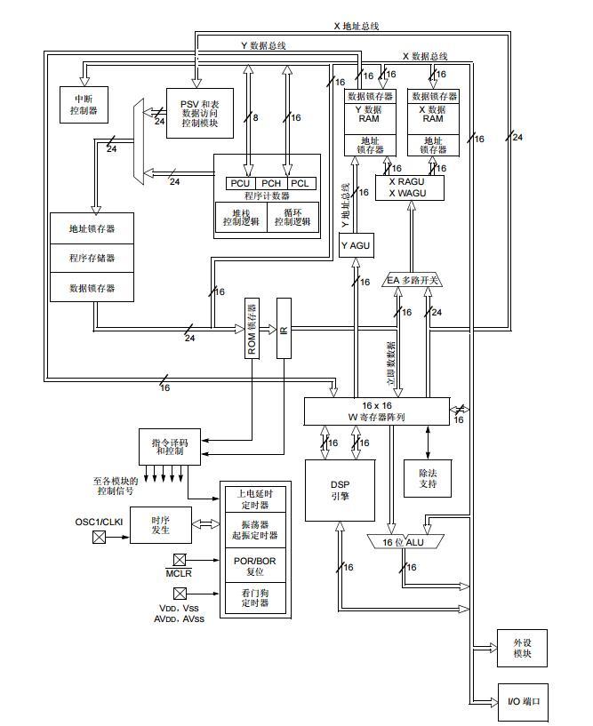 dsPIC33E/PIC24E系列参考手册之CPU模块