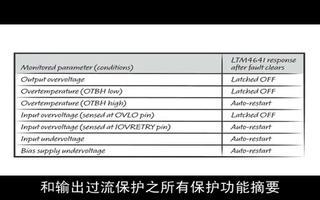 具故障保护功能的 38V、10A DC/DC μ...