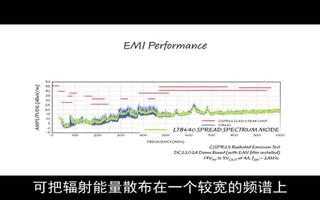 利用 42V、5A 同步降压型 Silent Switcher 降低 EMI