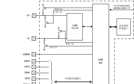dsPIC33E/PIC24E上的通用串行总线USB (OTG)模块的详细资料概述