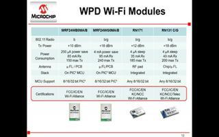 Microchip嵌入式Wi-Fi解决方案及产品...