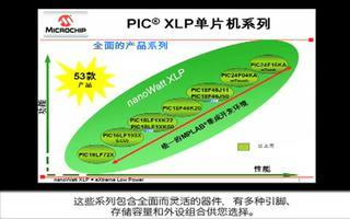 介绍采用 nanoWatt XLP技术的超低功耗...