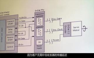 演示用于机器人和伺服应用的电机驱动和绝对编码器之...