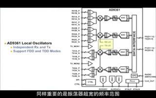 AD9361 RF 捷变收发器