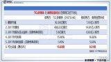 TCL多媒体宣布以现金收购总值人民币7.93亿的商用信息科技100%股份