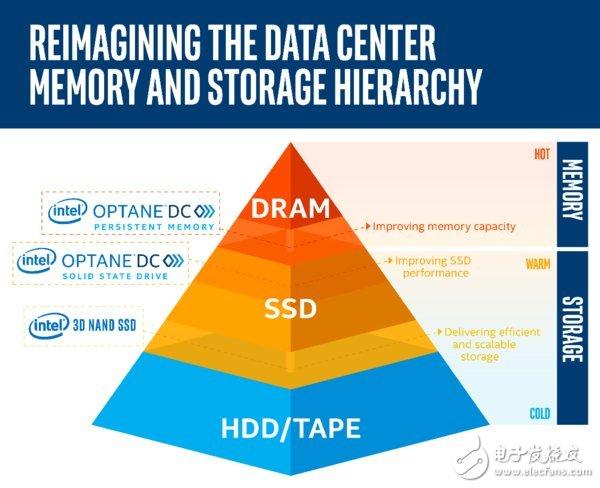 详解英特尔重塑数据中心内存和存储层次结构