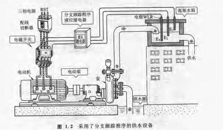 电气控制线路读图与识图中文详细资料概述