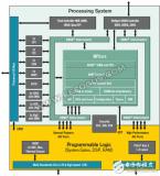 ASIC和FPGA的界限日益模糊,它们还有什么区...