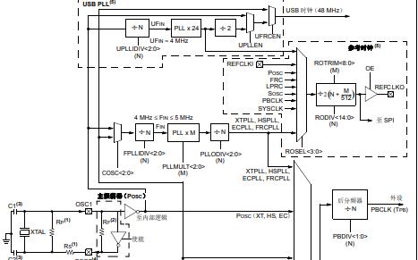 PIC32振荡器系统的介绍和操作的详细中文资料概述