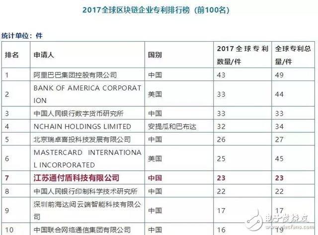 通付盾与北京大数据研究院签约共建区块链实验室