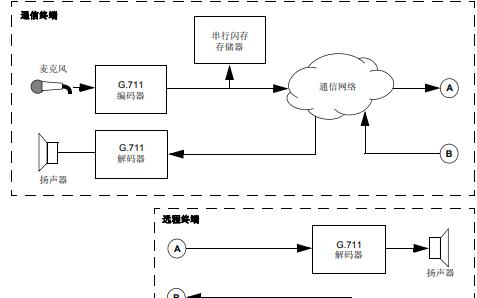 用于16位MCU和DSC的G.711语音编码解码库的中文使用手册详细概述