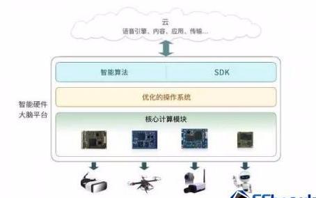 """中科创达发布TurboX智能大脑平台,""""黑科技""""..."""