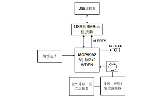 MCP9902温度传感器评估板的介绍和应用的详细资料概述