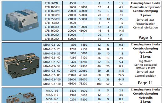 工业机器人配件选型手册的详细资料概述(免费下载)