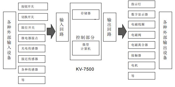 KV-7500的介绍和KV-7500编程及记录功能的详细资料概述