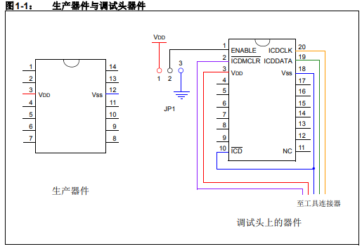 处理器扩展包(PEP)和调试头规范的详细中文资料免费下载
