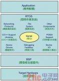 主打嵌入式应用的中高阶RTOS