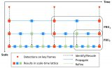 基于尺度-时间网格的视频中物体检测算法,解决如何优化和平衡视频物体检测中精度和速度的难题
