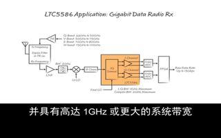 用于零 IF 高动态范围接收器的宽带 I/Q 解...