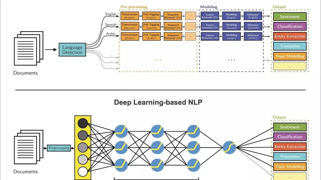 NLP的介绍和如何利用机器学习进行NLP以及三种NLP技术的详细介绍