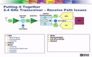 RF系统设计的选择和解决方案