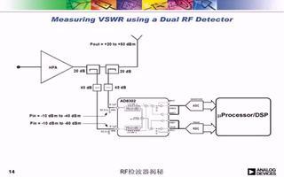 RF检波器揭秘