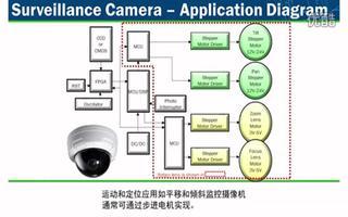 如何用先进的电机方案增加监控摄像机/工业物联网(IIoT)设计竞争力