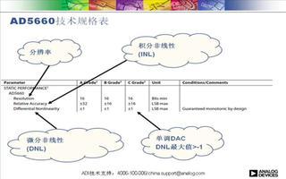 ADI在线研讨会:精密数模转换器(DAC)的五大...