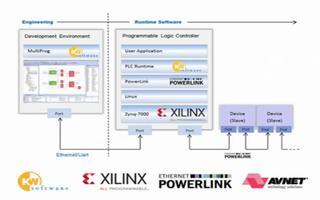 基于Zynq-7000平台运行SoftPLC的解...