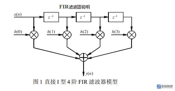 基于matlab fpga verilog的fir滤波器设计