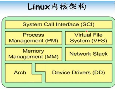 ARM处理器上的linux内核启动的过程详细资料概述