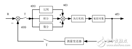 PID控制经典教程之位置式PID控制原理(上)