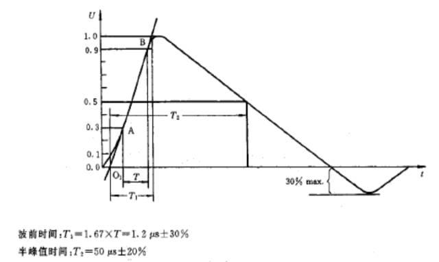 雷击浪涌防护器件的优缺点和雷击浪涌抑制电路设计的详细资料概述