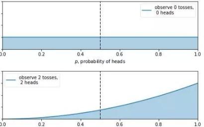 关于贝叶斯和MCMC一些数学原理的讲解和代码的实现