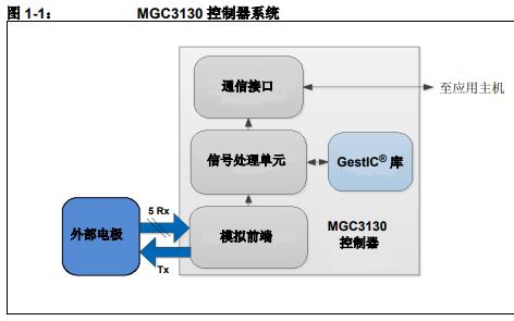 如何安装和使用MGC3130Sabrewing单区评估工具包的详细中文资料概述