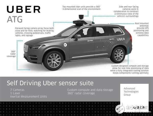 从全球首例自动驾驶汽车致人死亡的事故解密Uber自动驾驶系统