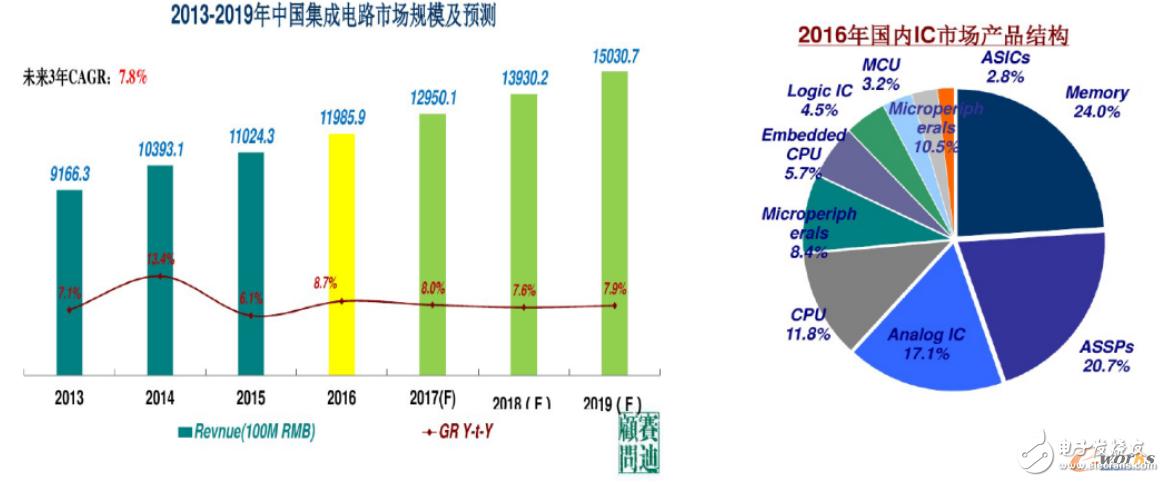 内存涨价,影响了国产存储器产业的发展