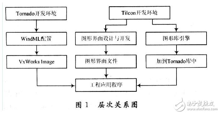 利用Tilcon与Tornado实现嵌入式图形的开发-电子发烧友网