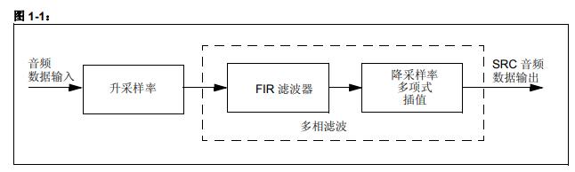 如何对dsPIC33E系列器件使用采样率转换库的详细中文资料概述