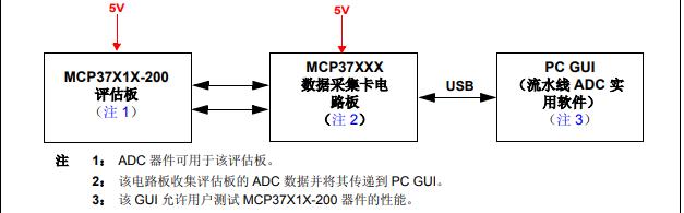 如何使用MCP37X1X-200评估工具包来演示MCP37X1X-200系列器件性能概述